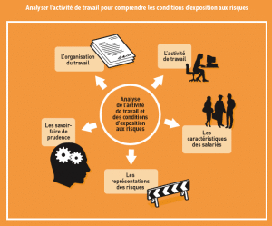 analyse-activite-travail-classemanager